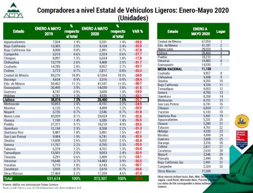 Reporte de desempeño de compradores – Jalisco