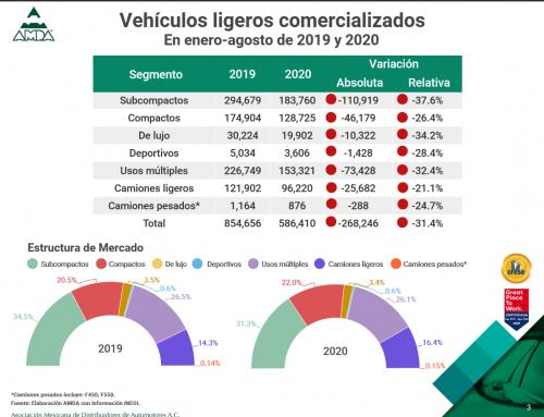 Reporte de Mercado Interno Automotor