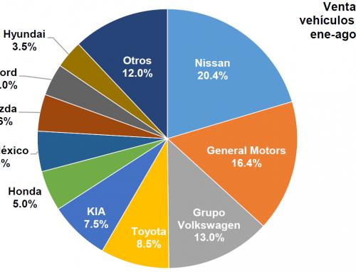 Reducciones de 28.7 y 31.4% en la venta de automotores ligeros nuevos en agosto y su acumulado 2020, respectivamente