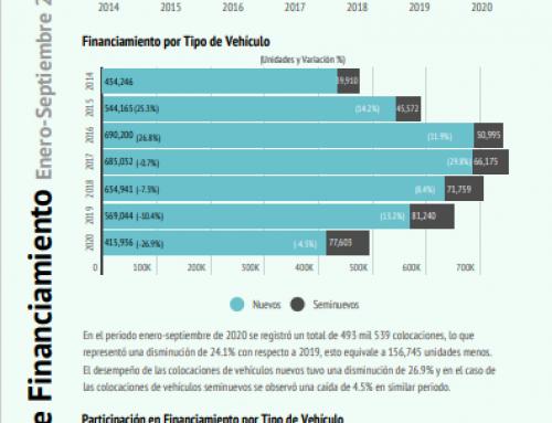 Reporte de Financiamiento Enero – Septiembre 2020