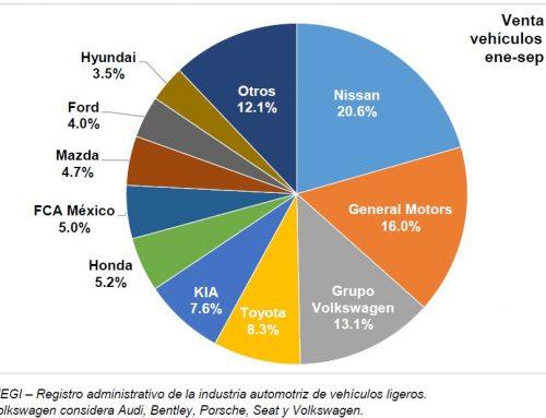 Contracciones de 22.8 y 30.5% en la venta de automotores nuevos durante septiembre