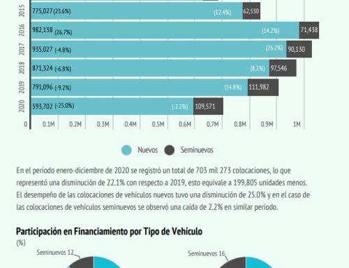 Reporte de Financiamiento Ene-Dic 2020