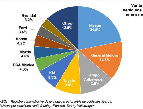 Venta de 81 mil 203 automotores nuevos en el primer mes de este año, 22.6% menos a lo comercializado en el mismo enero de 2020