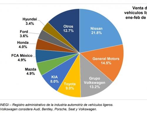 Bajas de 21% en la venta de automotores nuevos en febrero y su acumulado 2021