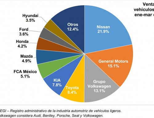 Recuperación de 9.08% en la venta de vehículos nuevos en marzo, persiste la perdida en el acumulado 2021 con 12.71 por ciento