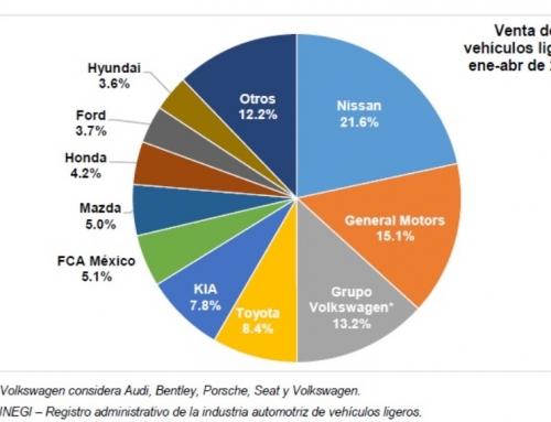 Ventas de vehículos ligeros crecieron 139.4 y 3.3% en abril y su acumulado 2021, respectivamente, en México
