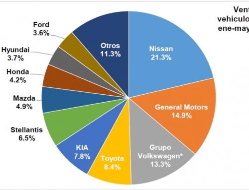 Avanzaron 103.8 y 14.6% el comercio de automotores nuevos ligeros nuevos durante mayo y su acumulado 2021, respectivamente