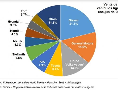 Subió 38.5 y 18.1% la venta de automotores nuevos ligeros durante junio y su acumulado 2021, respectivamente