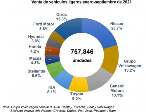 Decreció 1.1% comercio de vehículos nuevos durante septiembre, en el acumulado 2021 creció 14.1 por ciento
